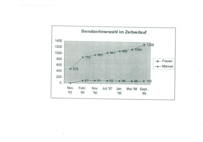 Statistik BenutzerInnenzahl im Zeitverlauf / Seite 1